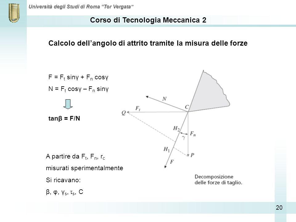 Calcolo dell'angolo di attrito tramite la misura delle forze