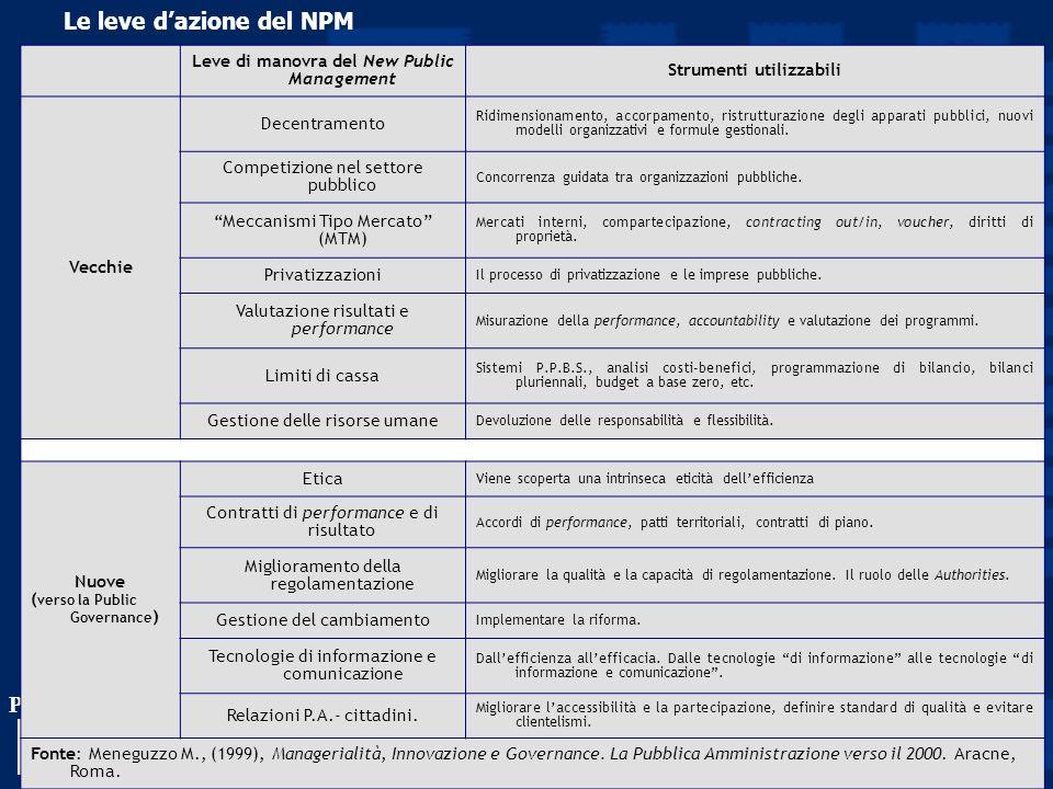 Le leve d'azione del NPM