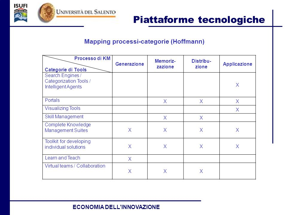 Mapping processi-categorie (Hoffmann)