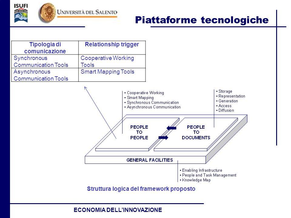 Tipologia di comunicazione Struttura logica del framework proposto