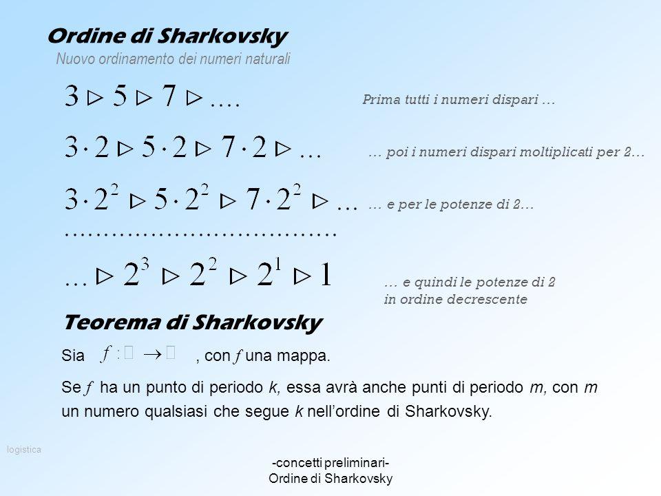 -concetti preliminari- Ordine di Sharkovsky