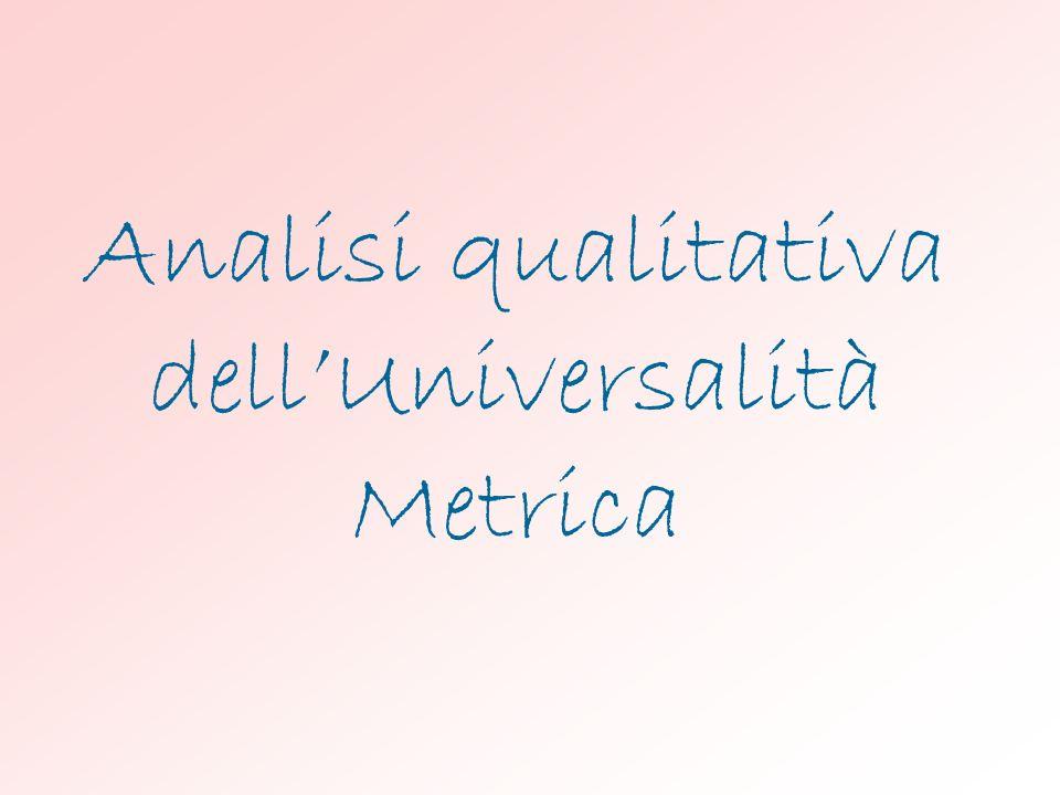 Analisi qualitativa dell'Universalità Metrica