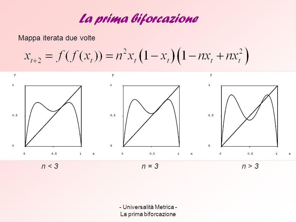 - Universalità Metrica - La prima biforcazione