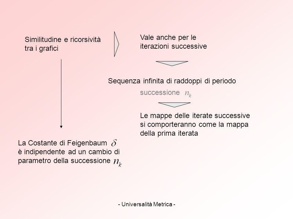 - Universalità Metrica -