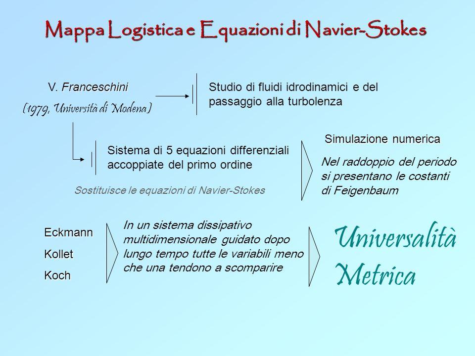 Universalità Metrica Mappa Logistica e Equazioni di Navier-Stokes