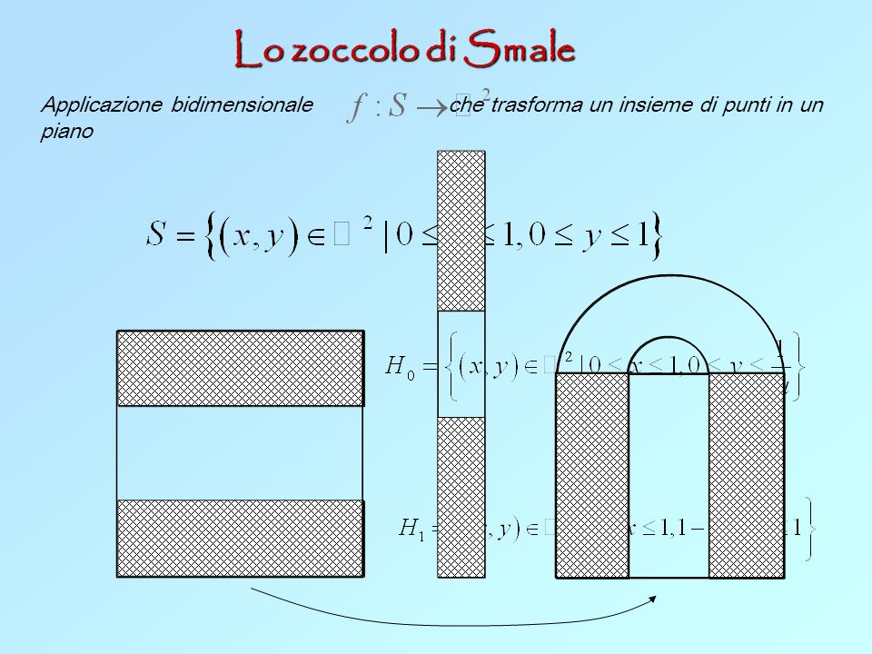 Lo zoccolo di Smale Applicazione bidimensionale che trasforma un insieme di punti in un piano.