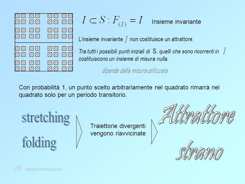 Attrattore stretching strano folding dipende dalla misura utilizzata