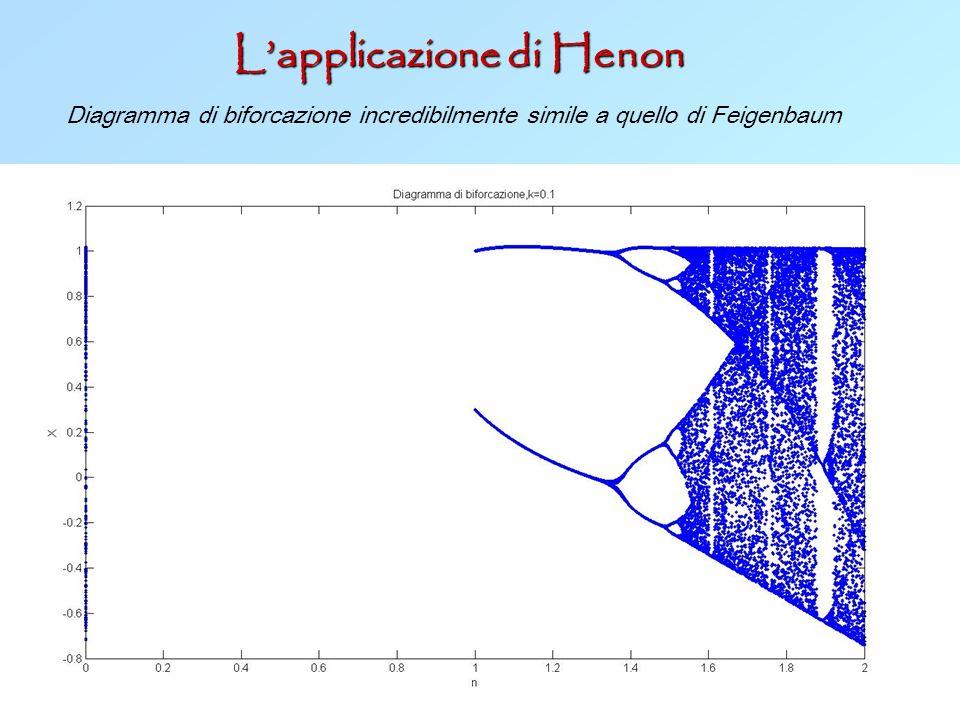 L'applicazione di Henon