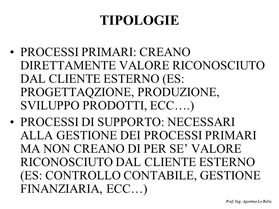 TIPOLOGIE PROCESSI PRIMARI: CREANO DIRETTAMENTE VALORE RICONOSCIUTO DAL CLIENTE ESTERNO (ES: PROGETTAQZIONE, PRODUZIONE, SVILUPPO PRODOTTI, ECC….)
