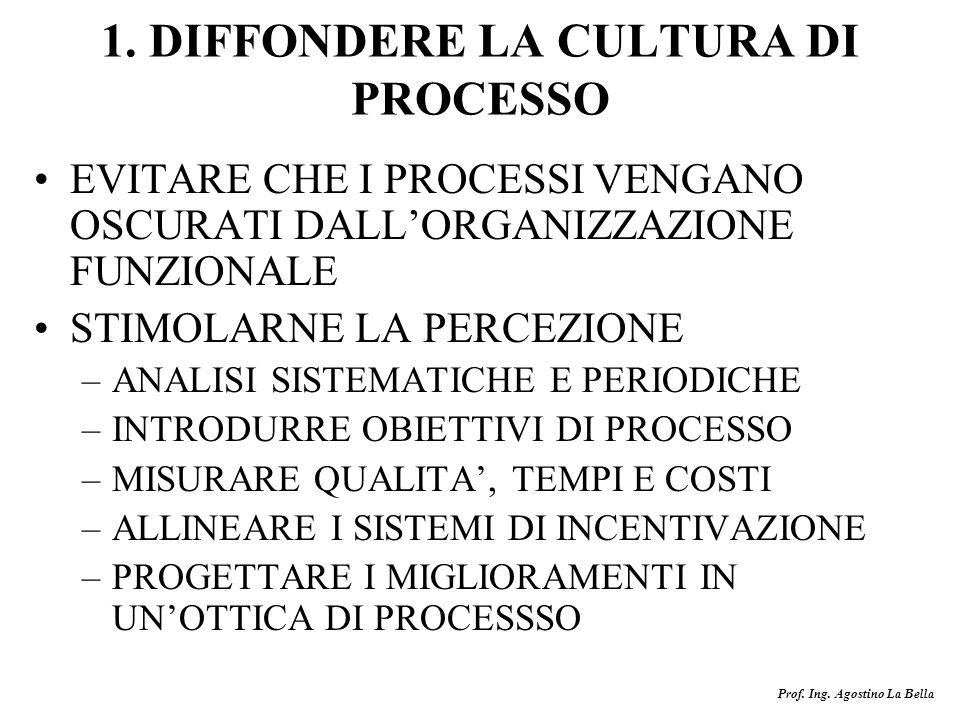 1. DIFFONDERE LA CULTURA DI PROCESSO