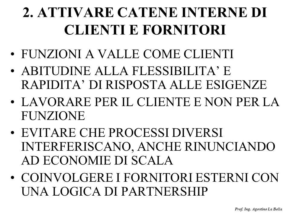 2. ATTIVARE CATENE INTERNE DI CLIENTI E FORNITORI