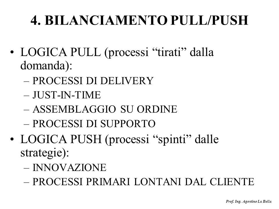 4. BILANCIAMENTO PULL/PUSH