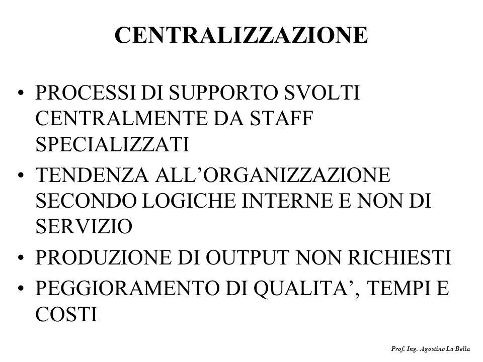 CENTRALIZZAZIONE PROCESSI DI SUPPORTO SVOLTI CENTRALMENTE DA STAFF SPECIALIZZATI.