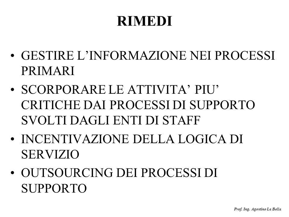 RIMEDI GESTIRE L'INFORMAZIONE NEI PROCESSI PRIMARI