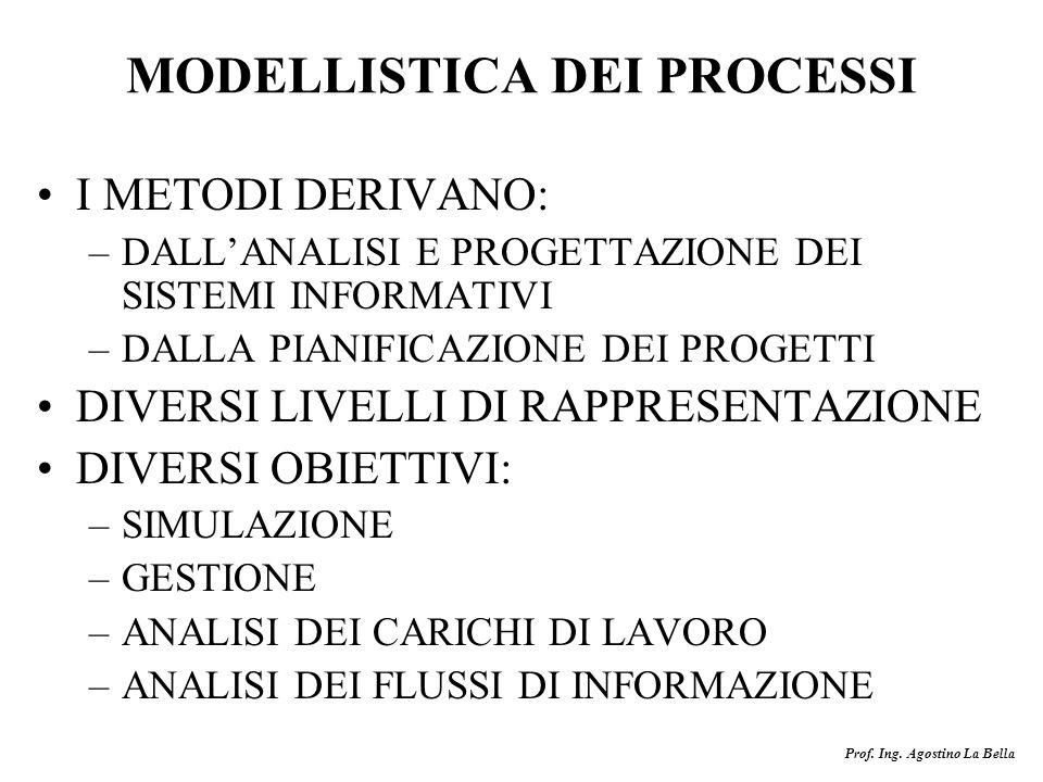 MODELLISTICA DEI PROCESSI