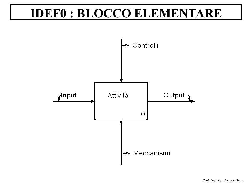 IDEF0 : BLOCCO ELEMENTARE