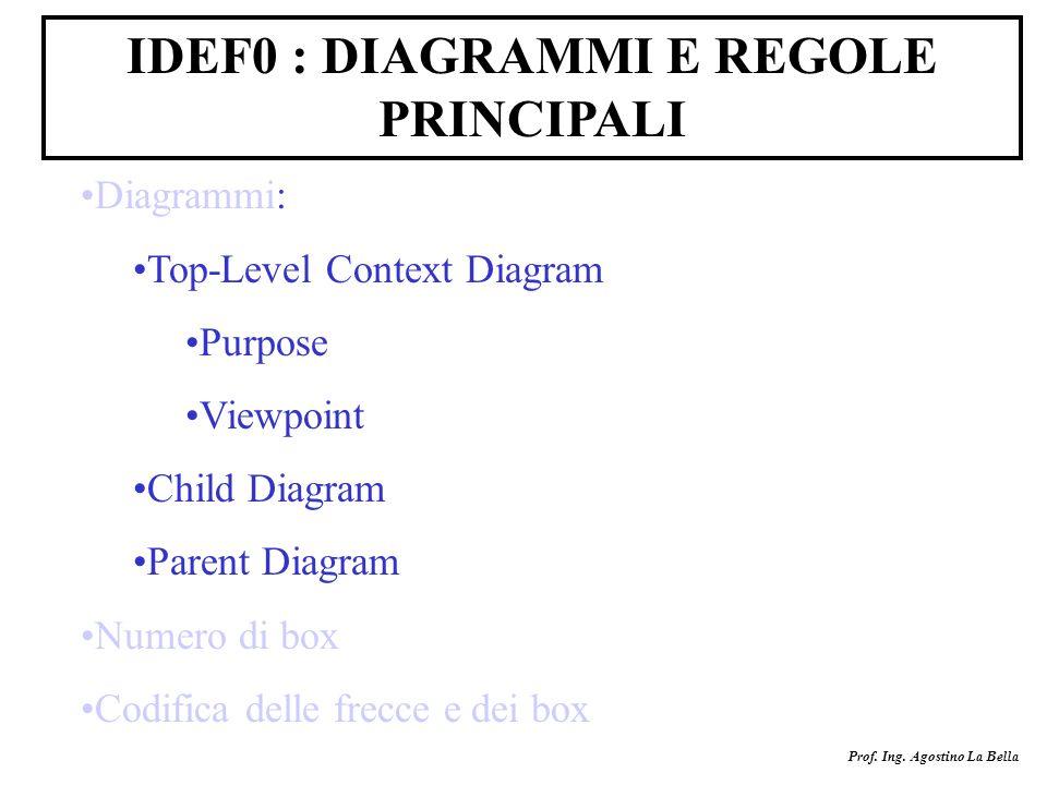 IDEF0 : DIAGRAMMI E REGOLE PRINCIPALI