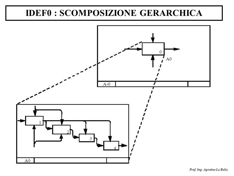 IDEF0 : SCOMPOSIZIONE GERARCHICA