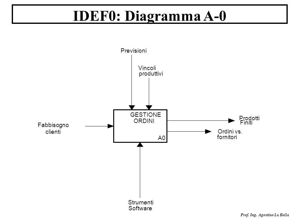 IDEF0: Diagramma A-0 Previsioni Vincoli produttivi GESTIONE Prodotti