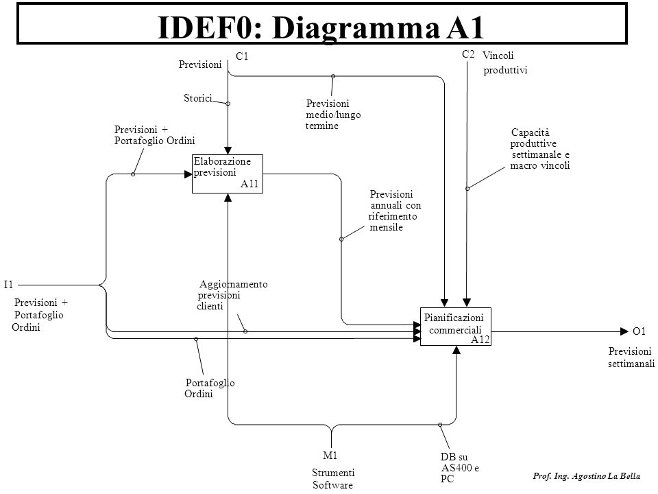 IDEF0: Diagramma A1 C1 C2 Vincoli Previsioni produttivi Storici