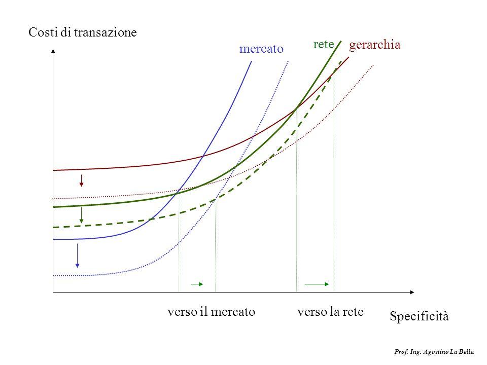 Costi di transazione rete gerarchia mercato verso il mercato verso la rete Specificità