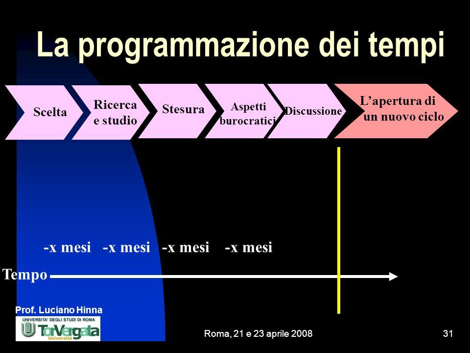 La programmazione dei tempi