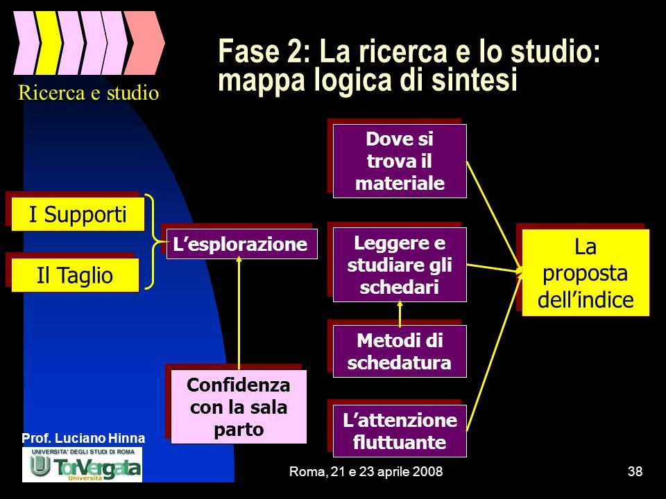 Fase 2: La ricerca e lo studio: mappa logica di sintesi