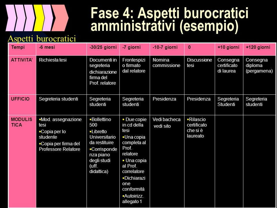 Fase 4: Aspetti burocratici amministrativi (esempio)