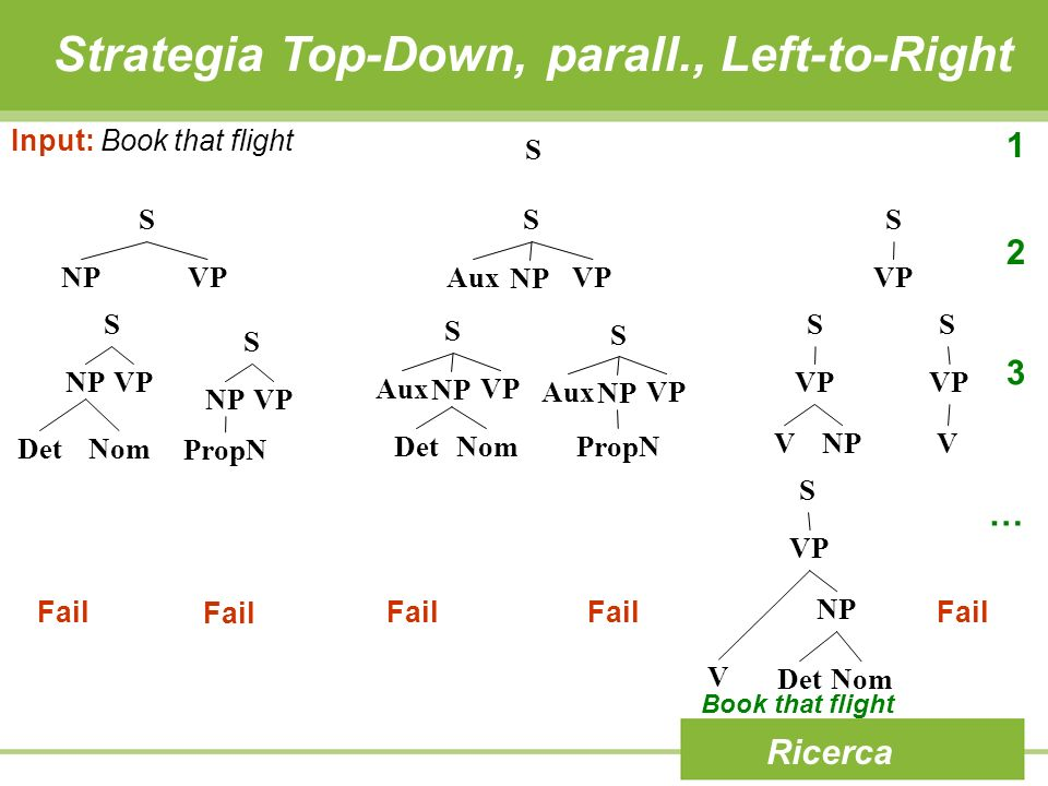 Strategia Top-Down, parall., Left-to-Right