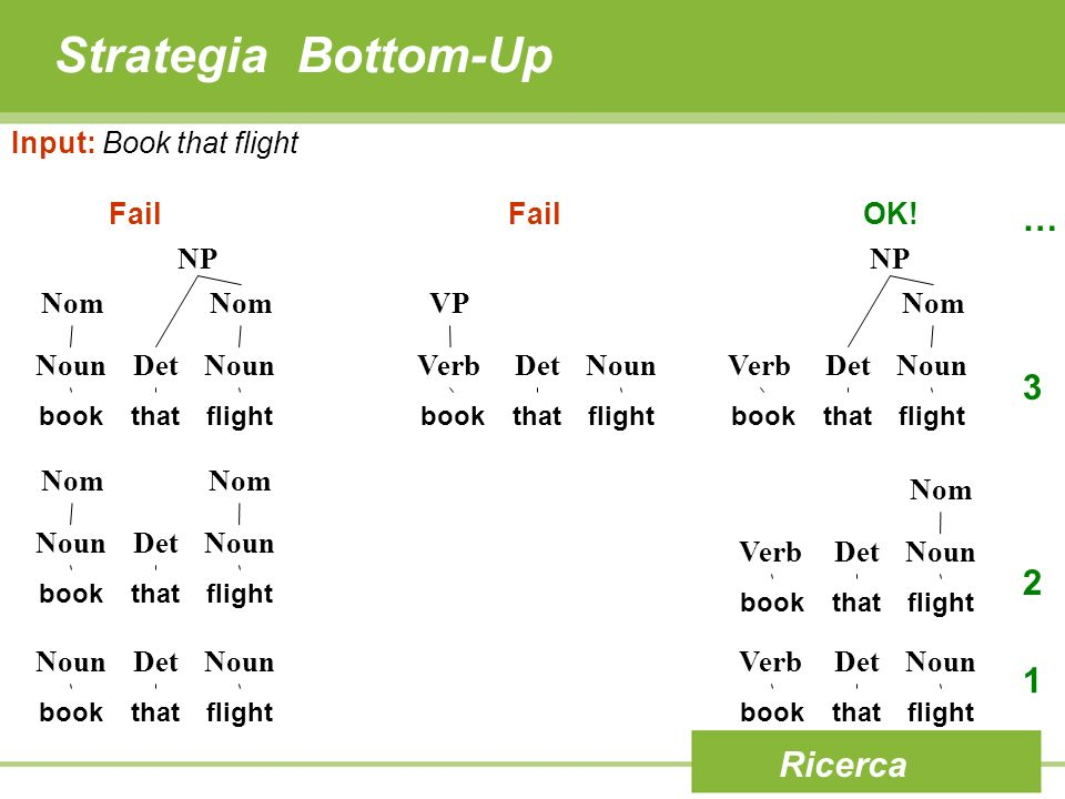Strategia Bottom-Up … 3 2 1 Ricerca Input: Book that flight Fail OK!