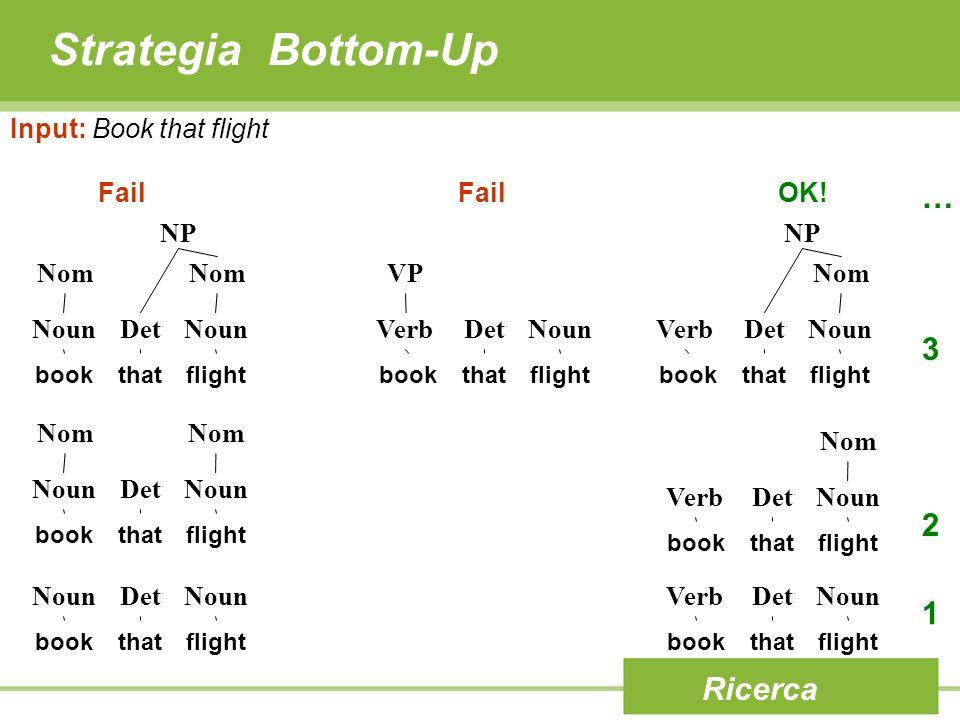 Strategia Bottom-Up … 3 2 1 Ricerca Input: Book that flight Fail OK!