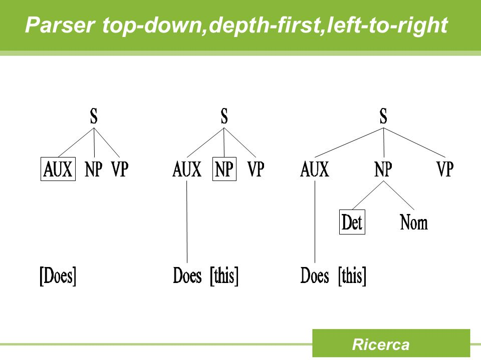 Parser top-down,depth-first,left-to-right