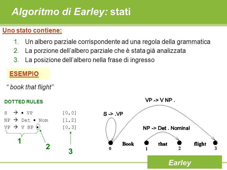 Algoritmo di Earley: stati