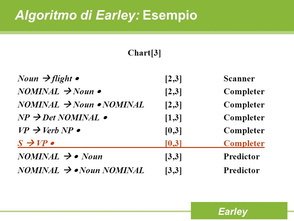 Algoritmo di Earley: Esempio