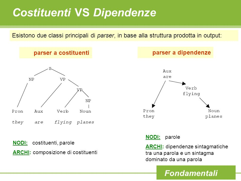 Costituenti VS Dipendenze