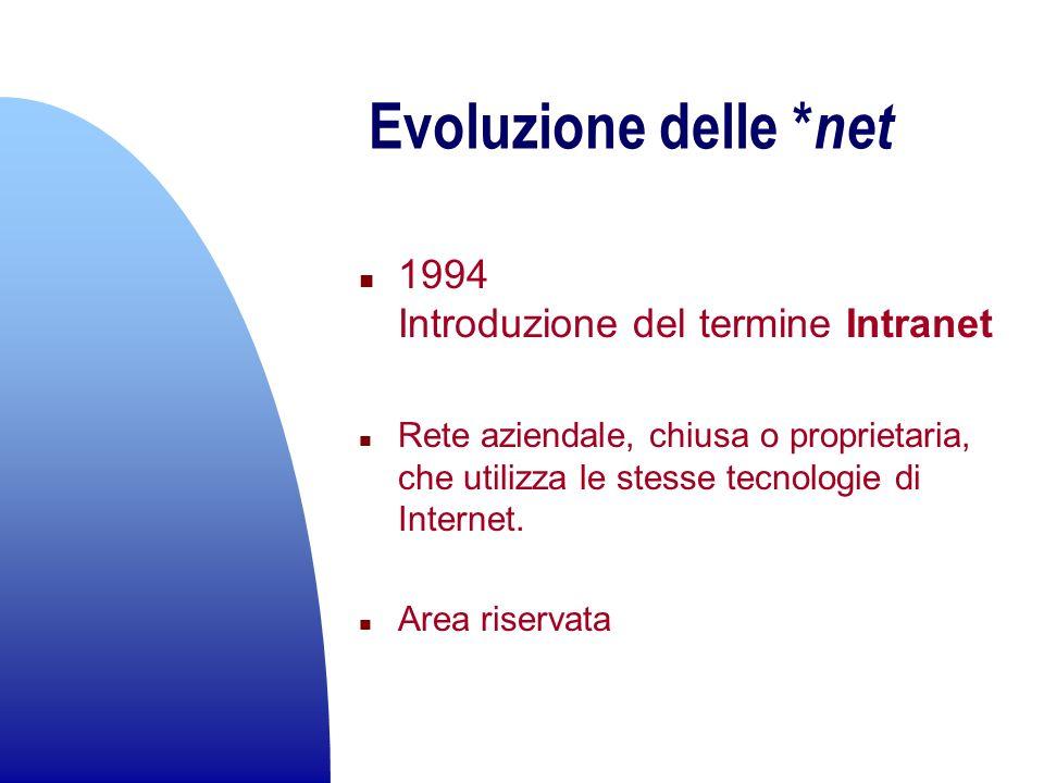 Evoluzione delle *net 1994 Introduzione del termine Intranet