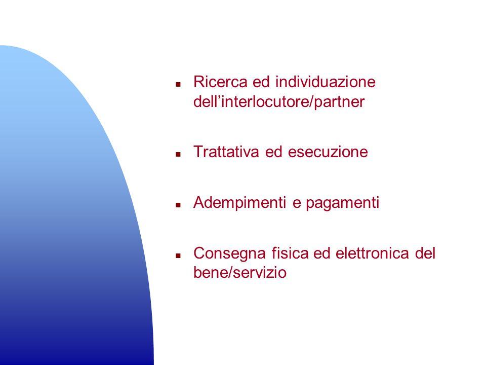 Ricerca ed individuazione dell'interlocutore/partner