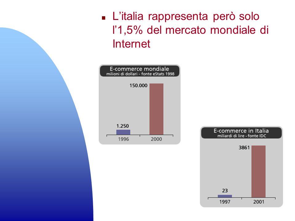 L'italia rappresenta però solo l'1,5% del mercato mondiale di Internet