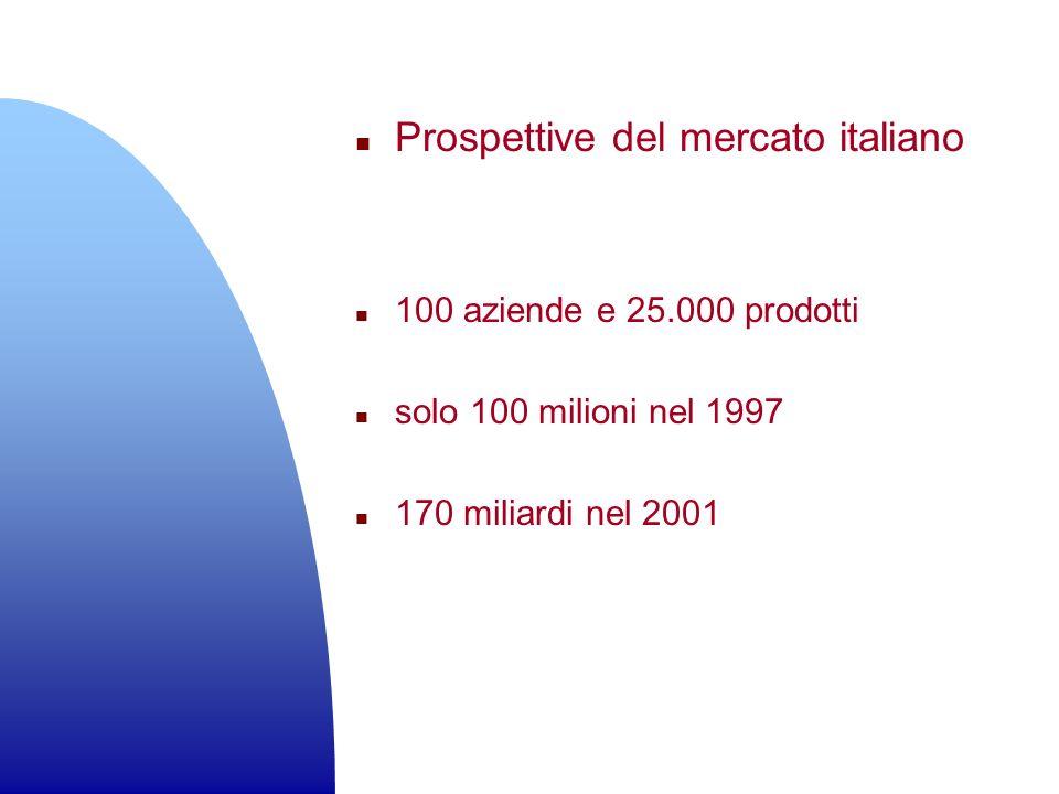 Prospettive del mercato italiano