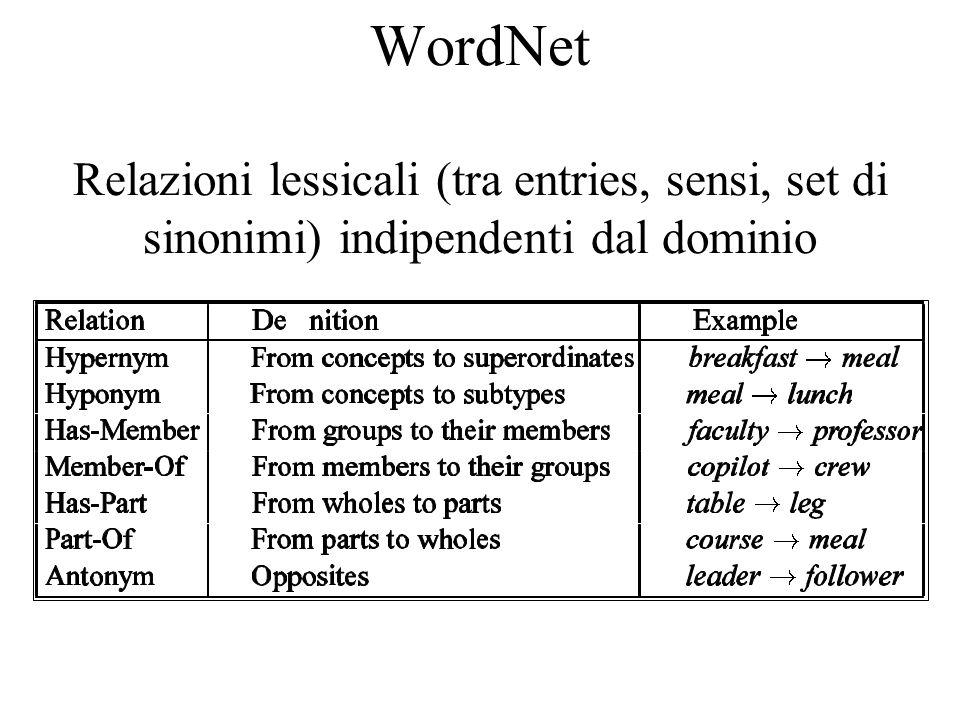 WordNet Relazioni lessicali (tra entries, sensi, set di sinonimi) indipendenti dal dominio