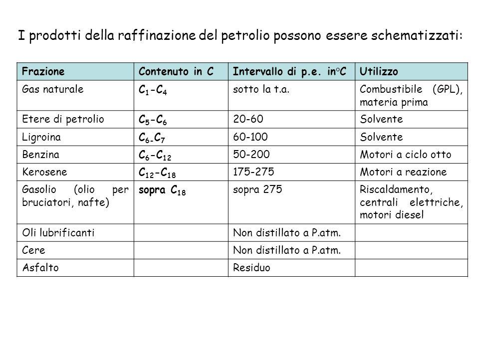 I prodotti della raffinazione del petrolio possono essere schematizzati: