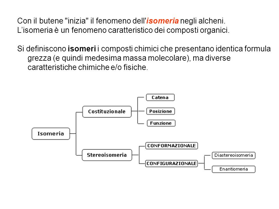 Con il butene inizia il fenomeno dell isomeria negli alcheni.