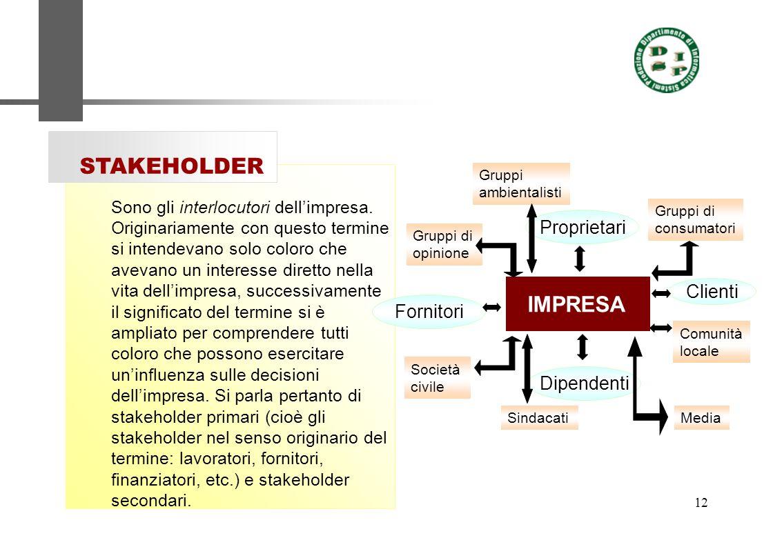 STAKEHOLDER IMPRESA Proprietari Clienti Fornitori Dipendenti