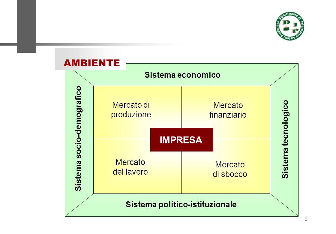 AMBIENTE IMPRESA Sistema economico Mercato di produzione