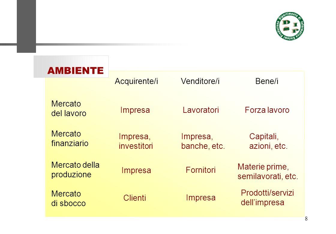 AMBIENTE Acquirente/i Venditore/i Bene/i Mercato del lavoro Impresa
