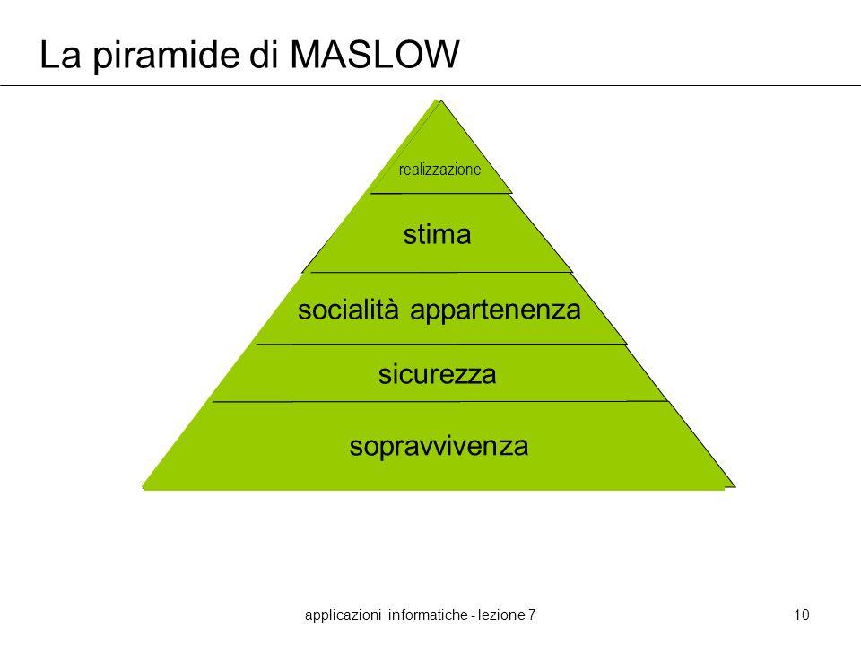 La piramide di MASLOW stima socialità appartenenza sicurezza