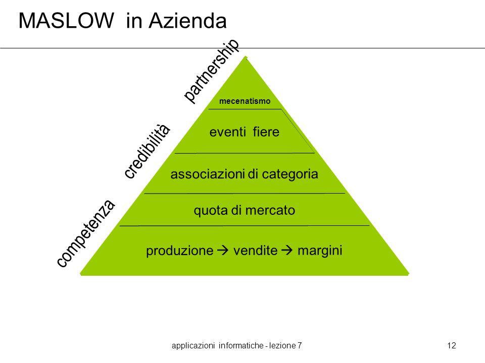 MASLOW in Azienda partnership credibilità competenza eventi fiere