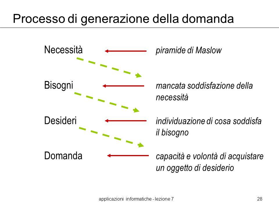 Processo di generazione della domanda
