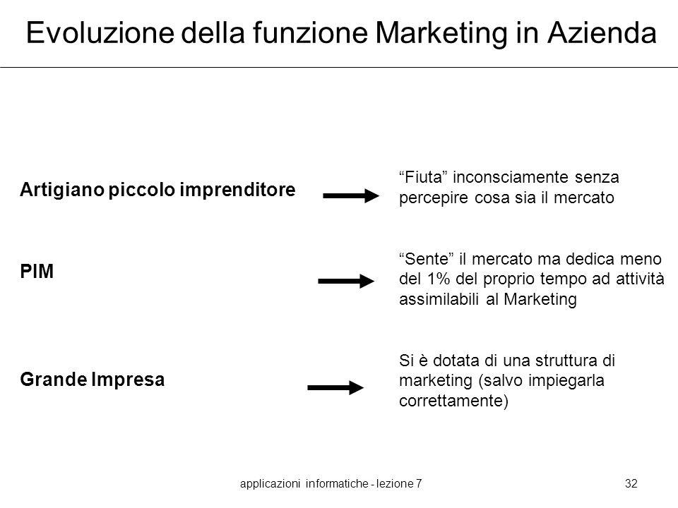 Evoluzione della funzione Marketing in Azienda