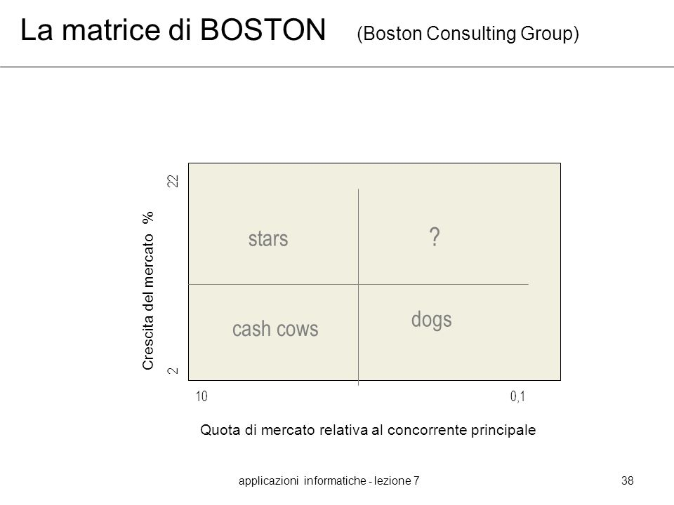 La matrice di BOSTON (Boston Consulting Group)